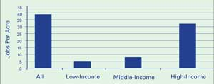 Figure 3: Average Weighted Employment Density by Income