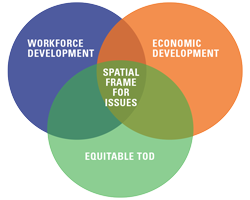 Venn Diagram: Workforce Development, Economic Development and Equitable TOD