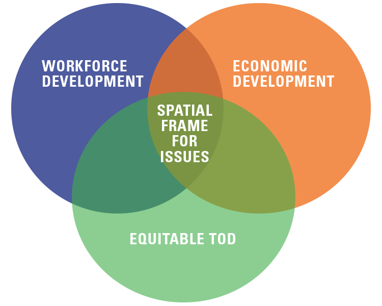 Venn diagram showing the intersection of Workforce Development, Economic Development and Equitable TOD
